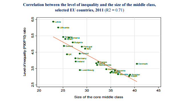 Income inequality correlation