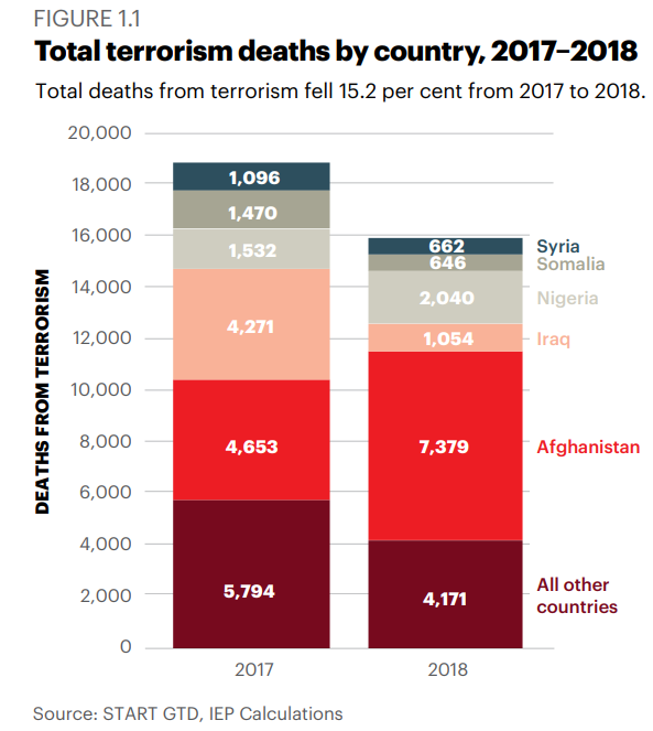 Total deaths from terrorism fell 15.2 per cent from 2017 to 2018.