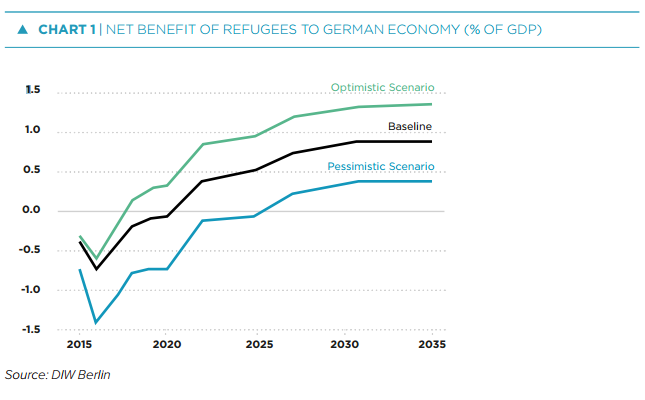 Net benefit of refugees to german economy (% of GDP)