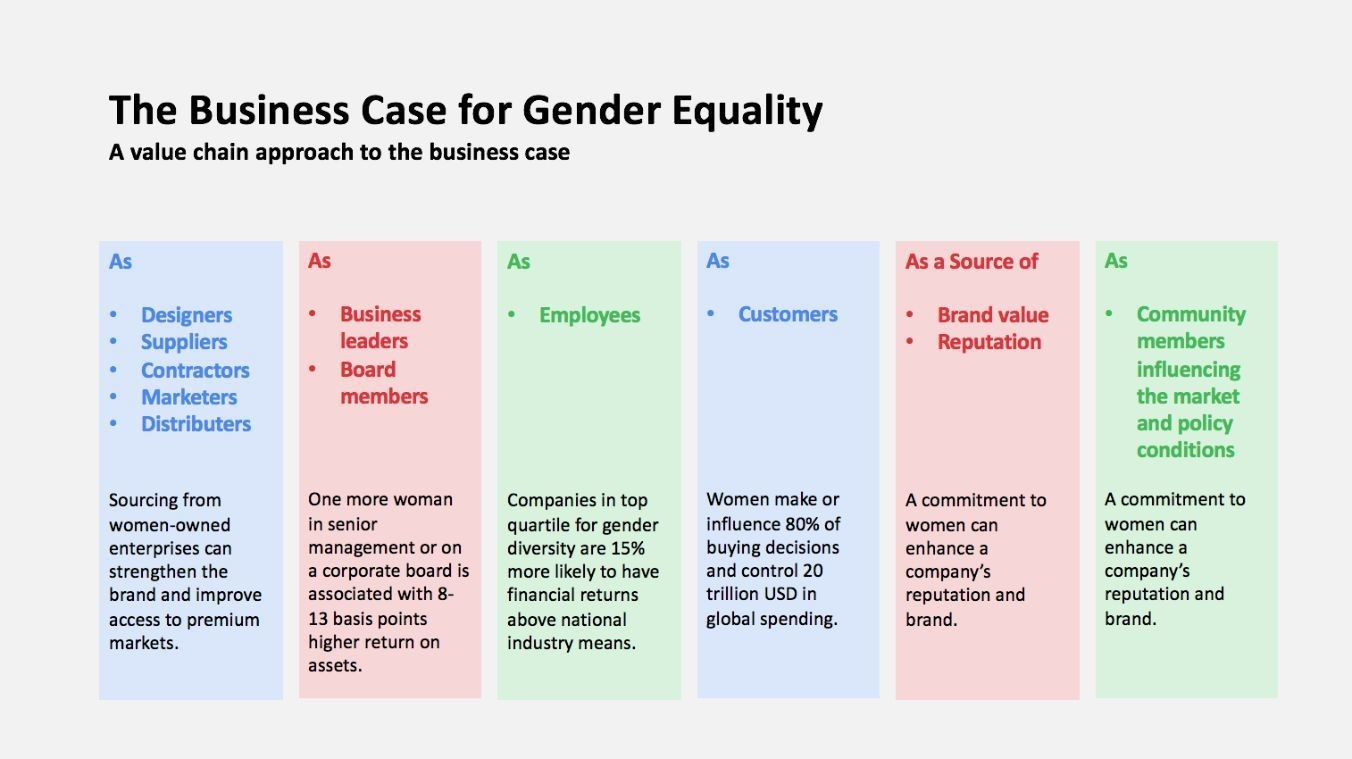 The business case for gender equality