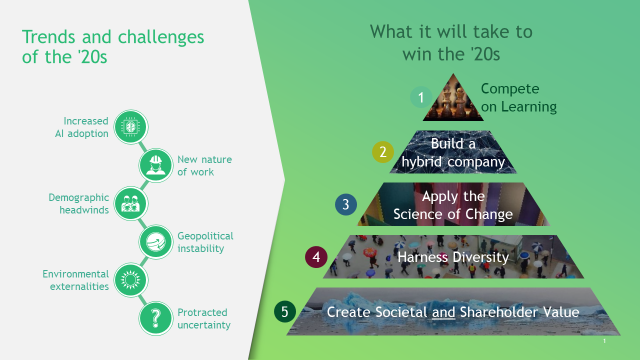 Trends and challenges for companies in the 2020s