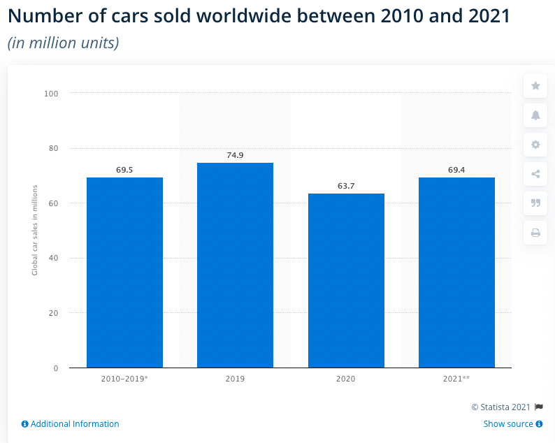 a graph showing the number of cars sold worldwide between 2010 and 2021