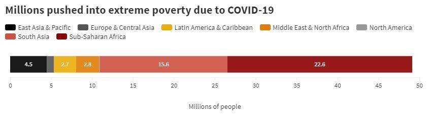 Sub-Saharan Africa is projected to be the worst-hit in terms of poverty following COVID-19
