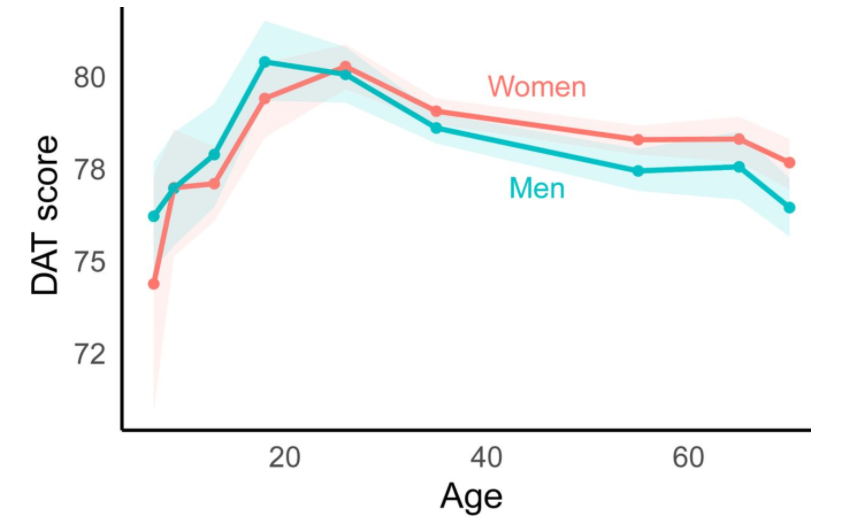 How women and men participants compared.