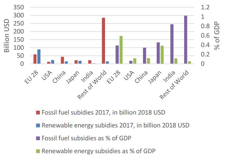 Comparison of global fossil fuel vs. renewable energy subsidies