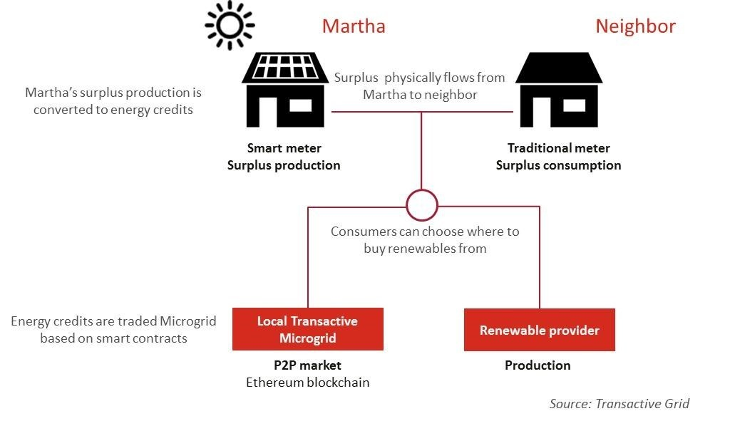 How Transactive Grid's Brooklyn-based, blockchain-powered microgrid works