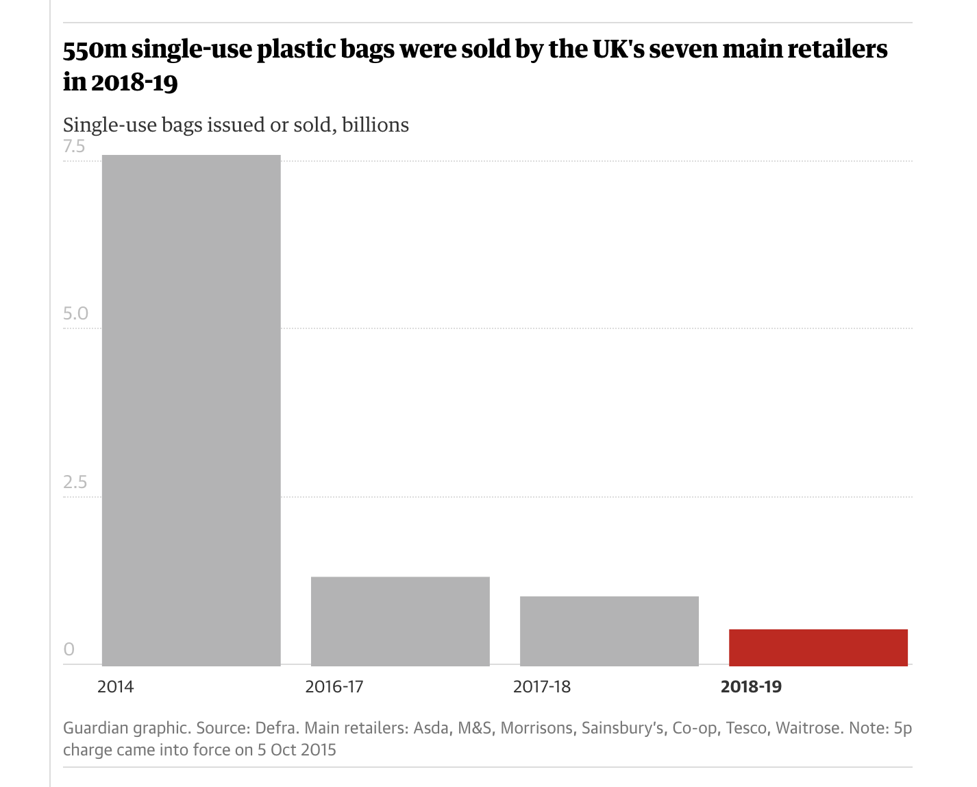 The reduction in plastic bag usage in the UK shows how targeted interventions can have a big impact