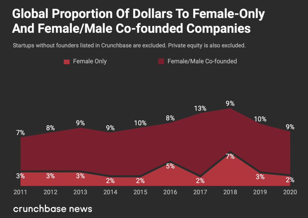 a chart showing the proportion of venture capital accrued by women