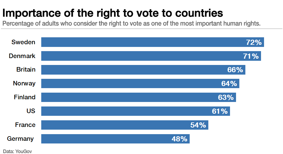 Importance of the right to vote to countries