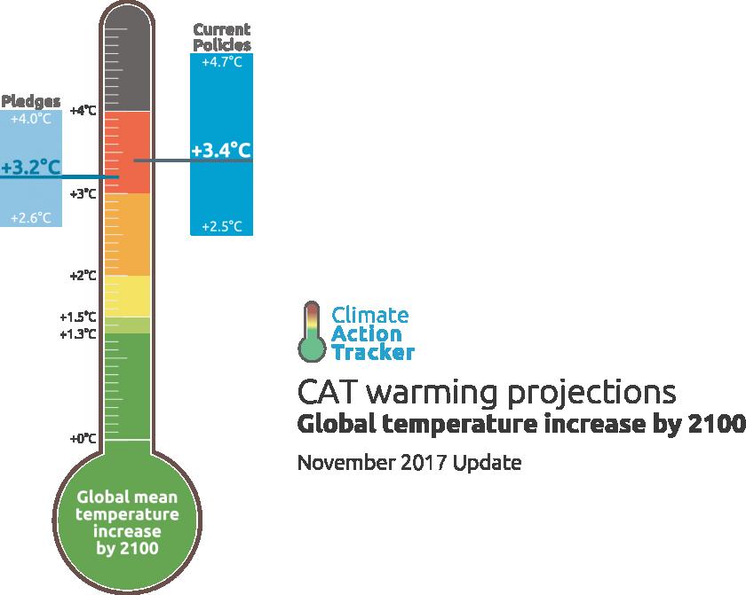 Projections réalisées par l'organisme Climate Action Tracker, qui se targue de réaliser des analyses scientifiques indépendantes et regroupe l'expertise de deux instituts et d'une entreprise de conseil climatique.