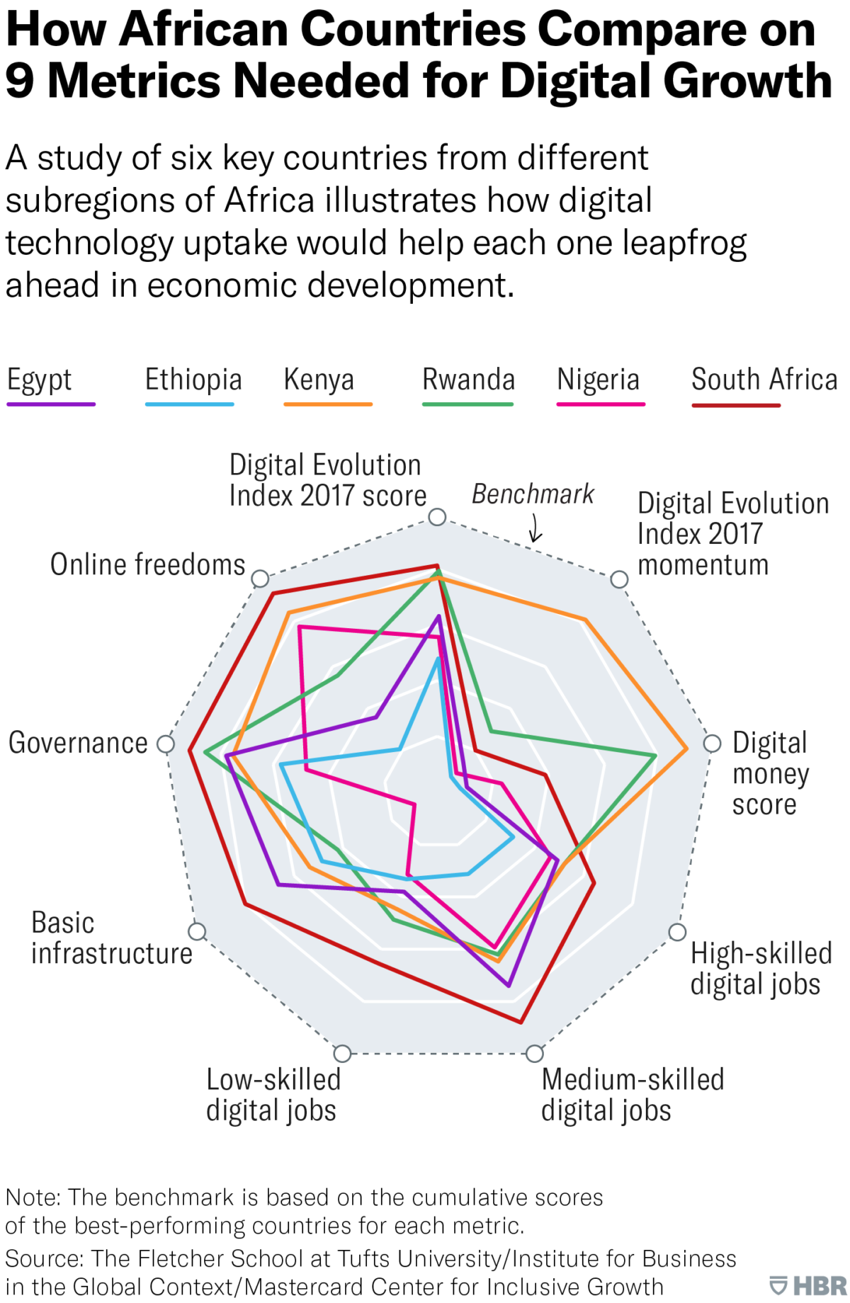 How Africa Countries Compare on 9 Metrics Needed for Digital Growth
