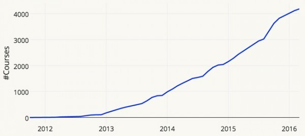 Cumulative number of MOOCs offered, from 2012-2016
