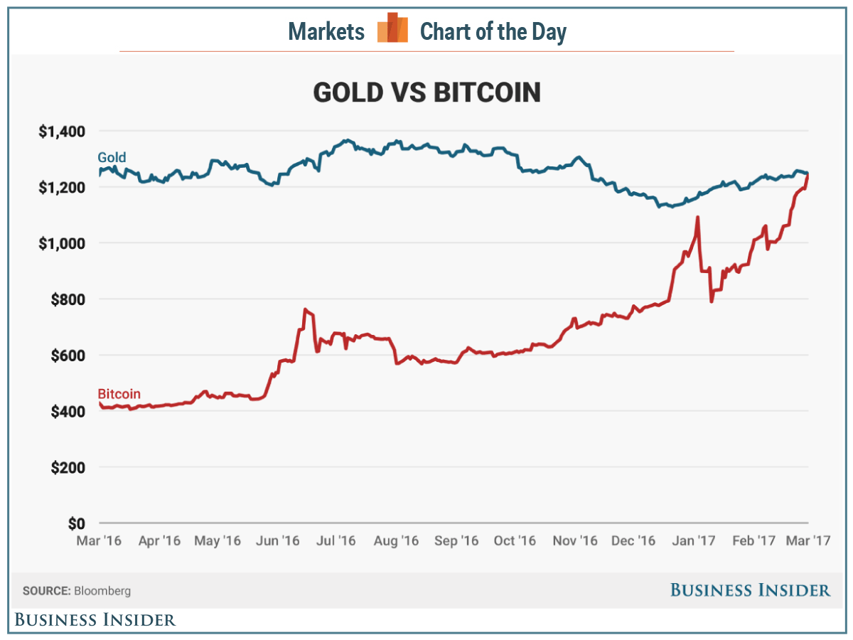 bitcoin gold vs btc
