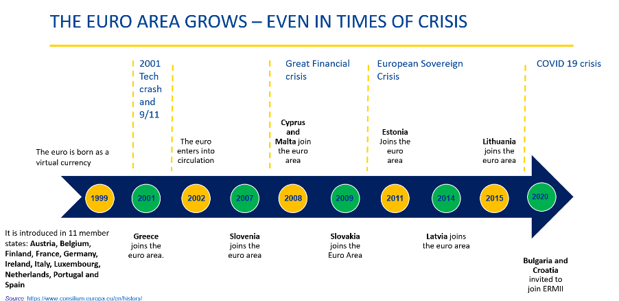 the euro area grows even in times of crisis