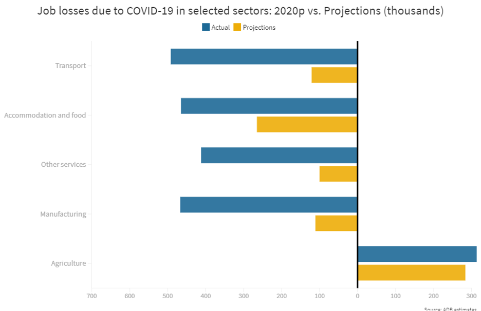 Job losses due to COVID-19 in selected sectors