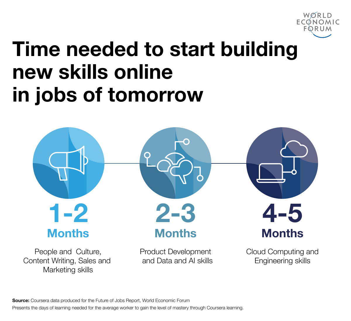 El aprendizaje de algunas habilidades sólo lleva uno o dos meses.