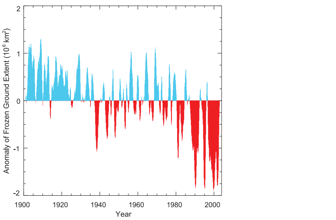 Historical variations in the monthly areal extent (106 km2) of seasonally frozen ground (including the active layer over permafrost) for the period from 1901 through 2002 in the NH. The positive anomaly (blue) represents above average monthly extent, while the negative anomaly (red) represents below-average extent