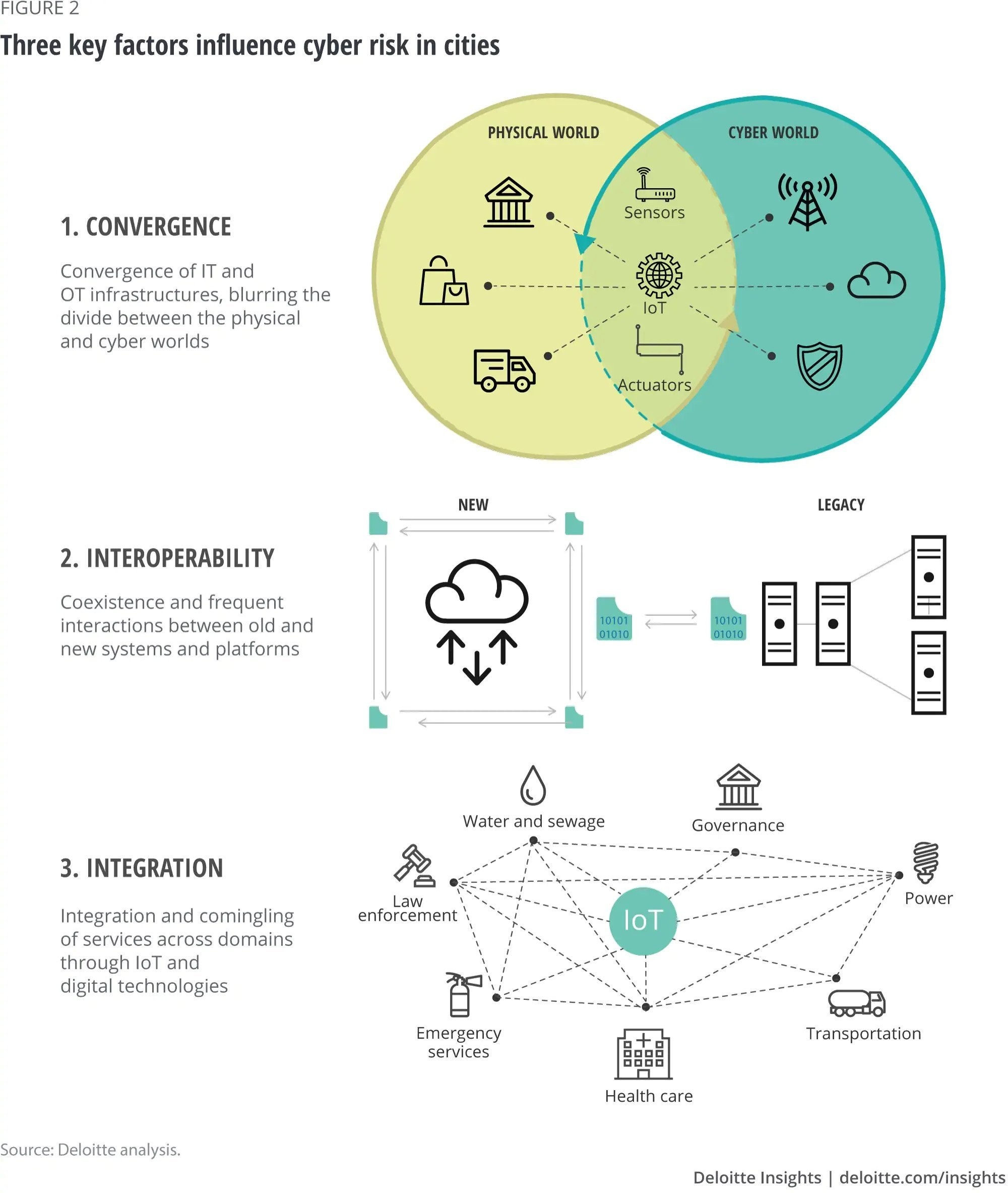 What are the cyber-risks to smart cities?