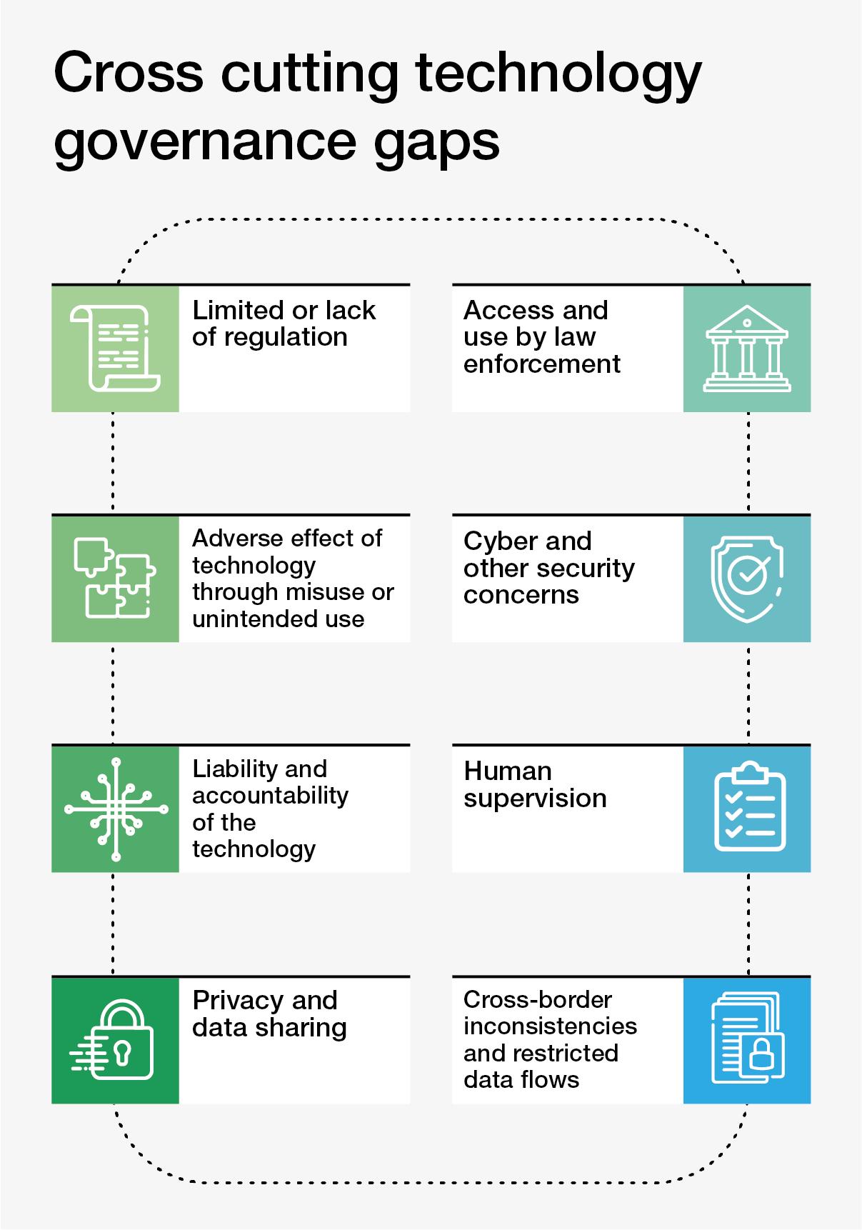 기술, 거버넌스, 규제, 위험 완화, 전염병, COVID-19