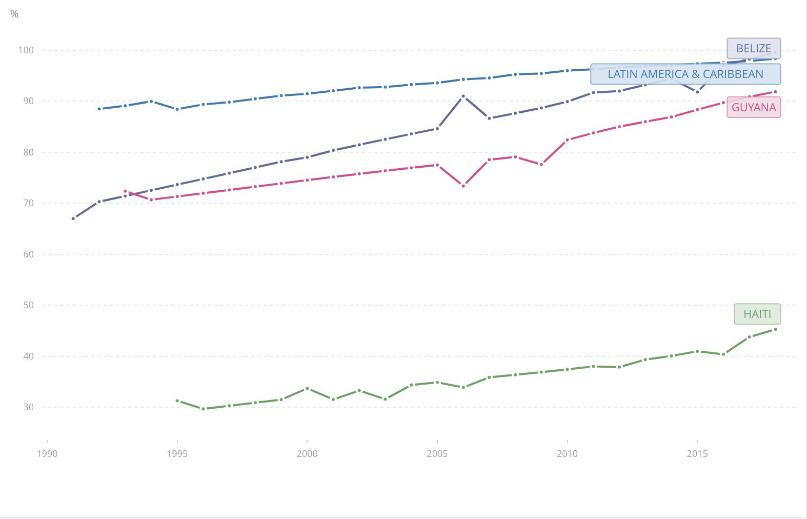 Acceso a la electricidad por edad en% en países seleccionados del Caribe, 1990-2018