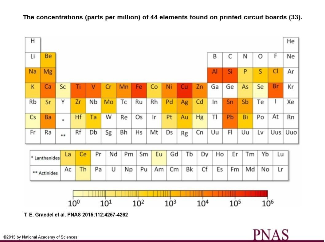 These elements could disappear from the world world economic forum image proceedings of the national academy of sciences of the usa urtaz Images