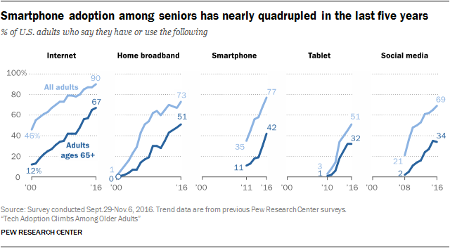 Think older people are technophobes? Think again | World ...