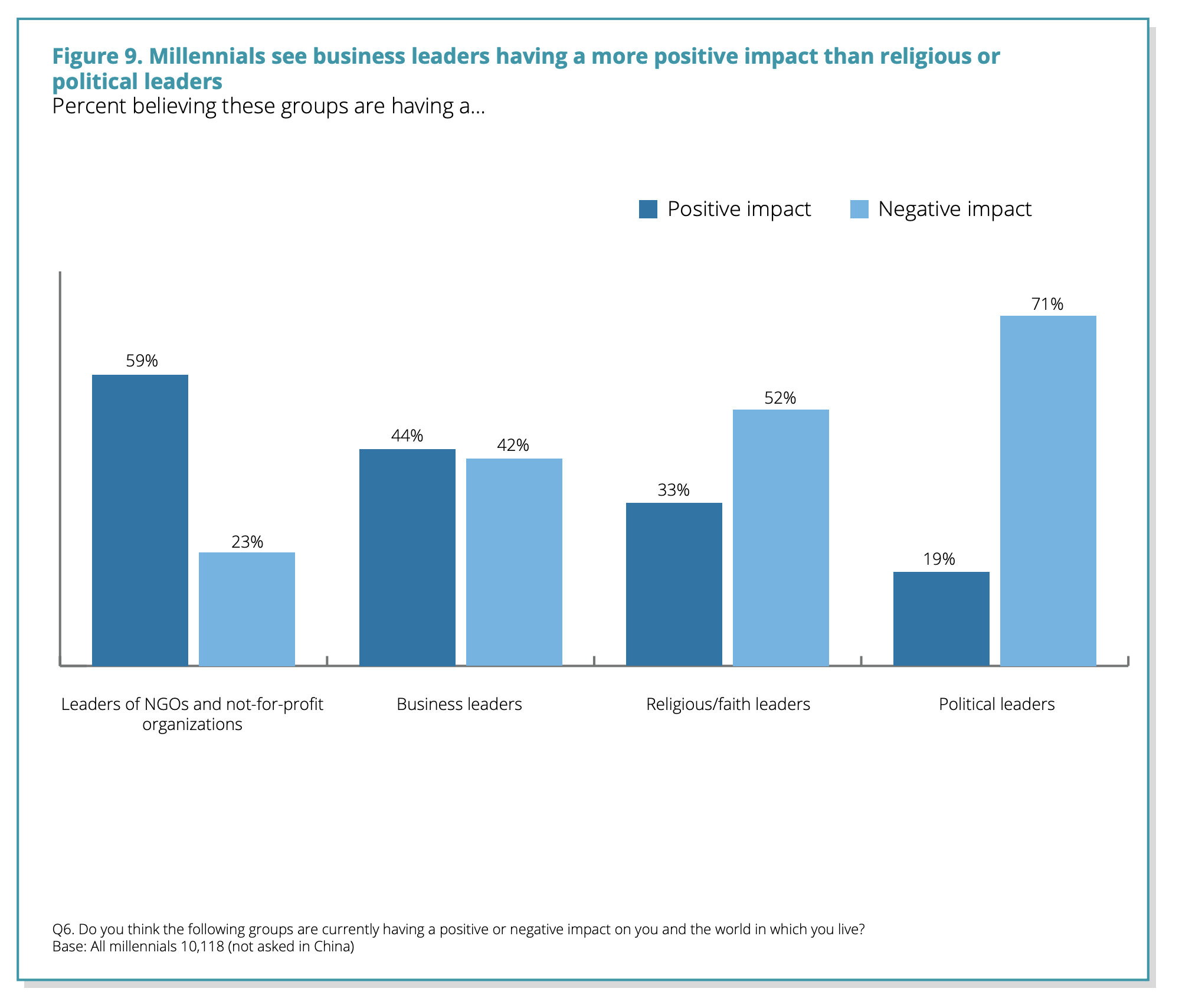 Millennials are split on whether today's business leaders are a force for good