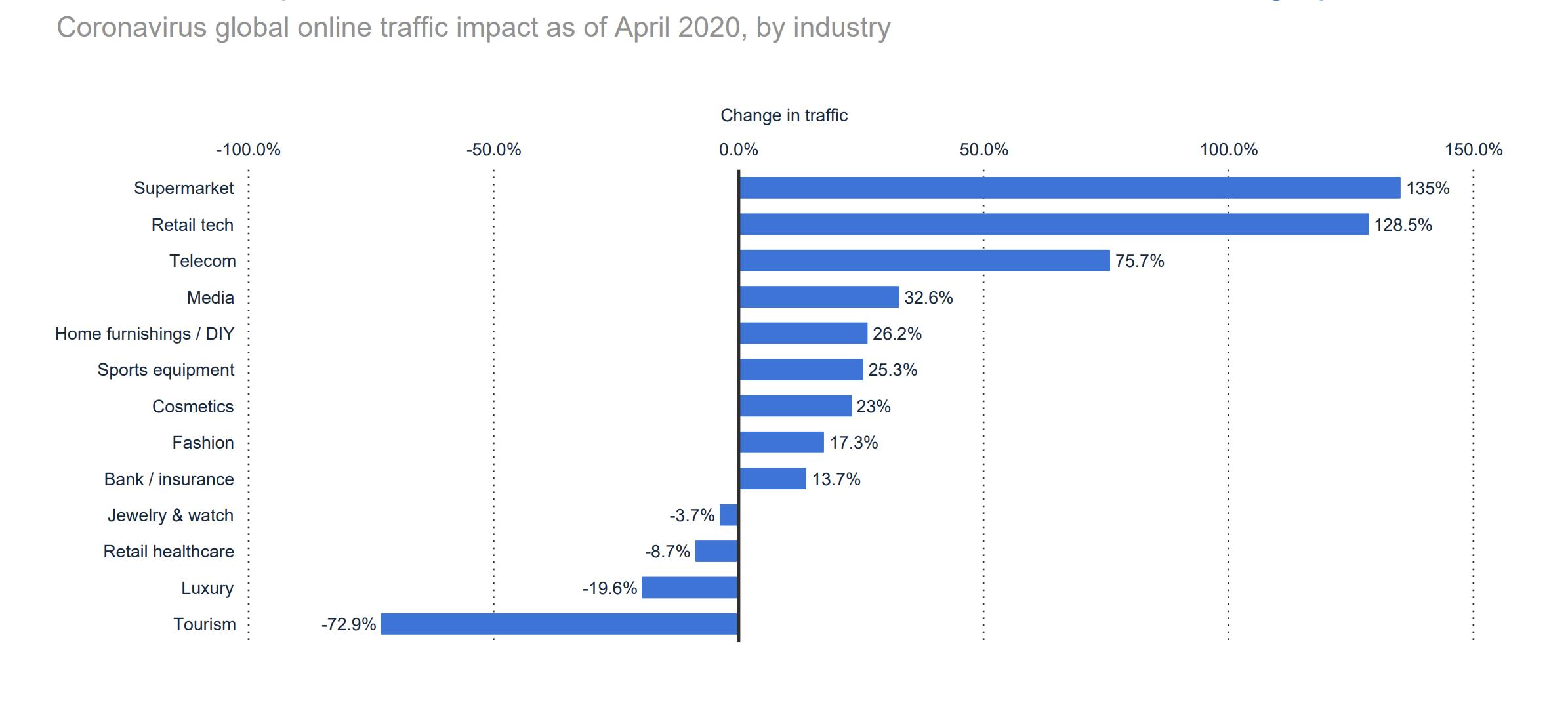 Coronavirus' impact on online traffic of selected industries worldwide