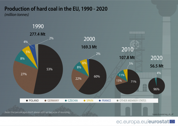 The number of EU member states producing hard coal fell from 12 in 1990 to two in 2020. Source: Coal production and consumption