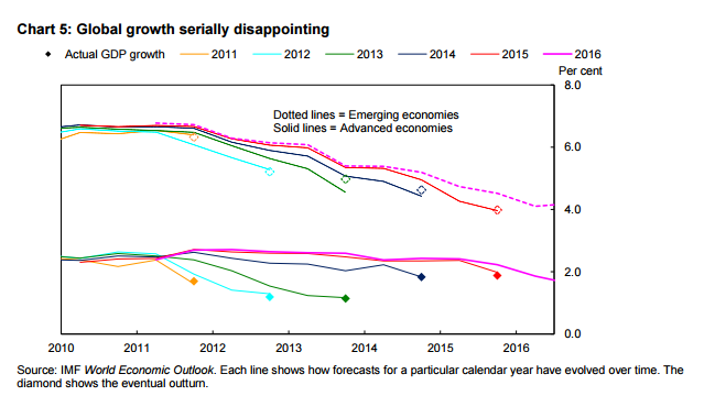 Global growth serially disappointing