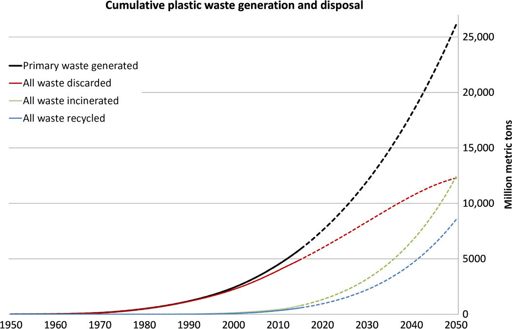 Cumulative plastic waste generation and disposal (in million metric tons).