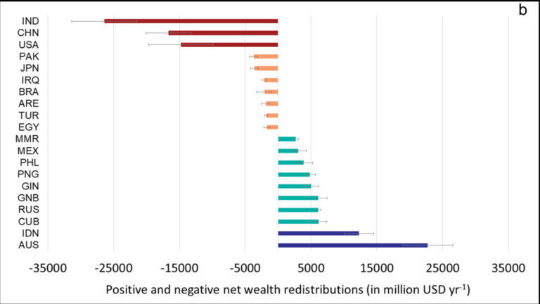 a chart showing 10 largest donor countries of blue-carbon wealth