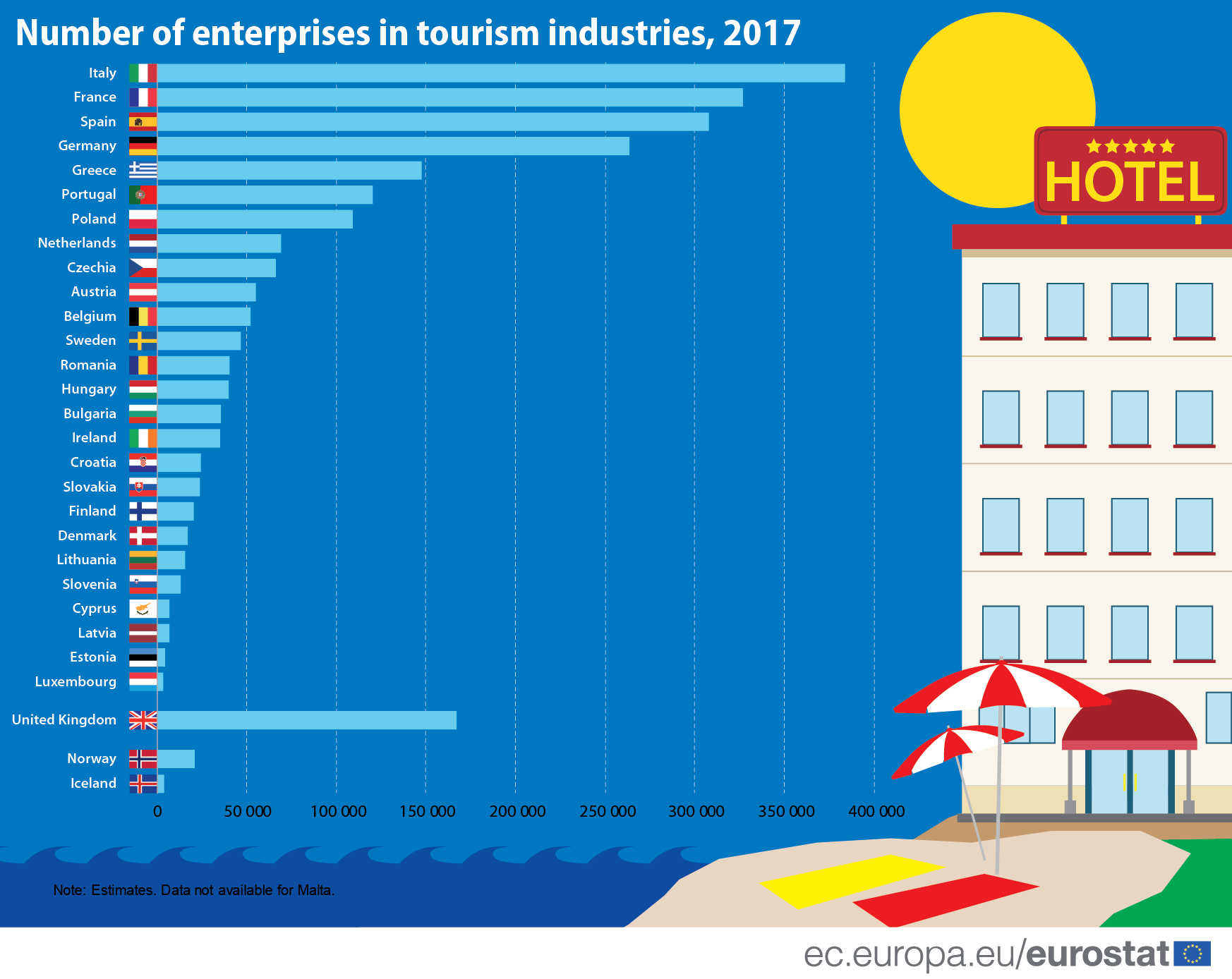 Number of enterprises in tourism industries, 2017