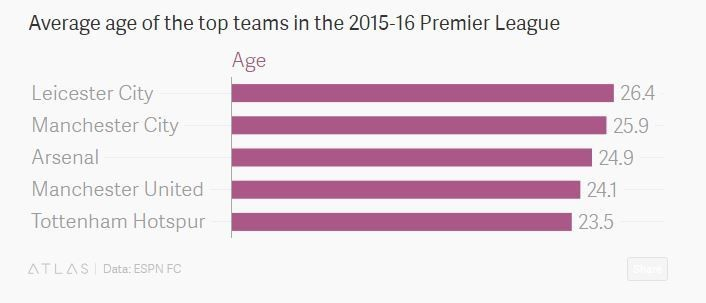 Average age of the top teams in the 2015-6 Premier League