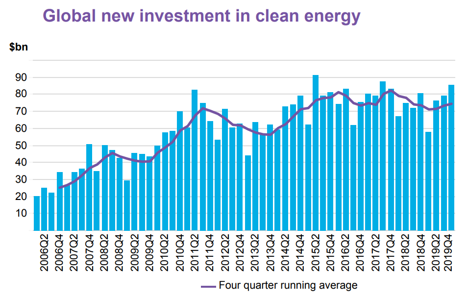 Clean energy investments llc high yield european investment trusts
