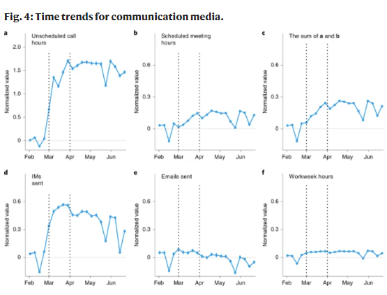Tome trends for communication media.