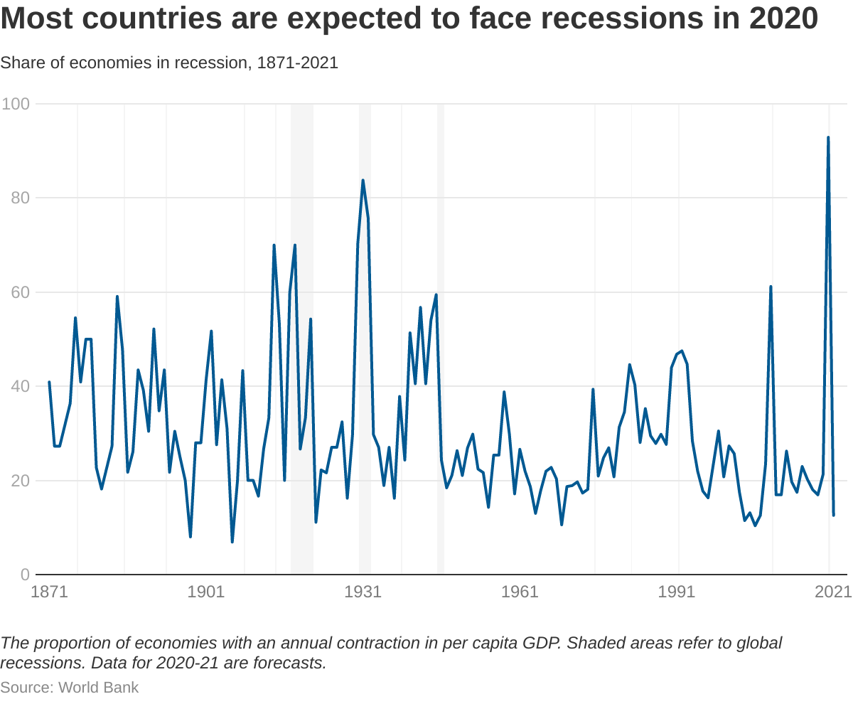 Most countries are expected to face recessions in 2020.