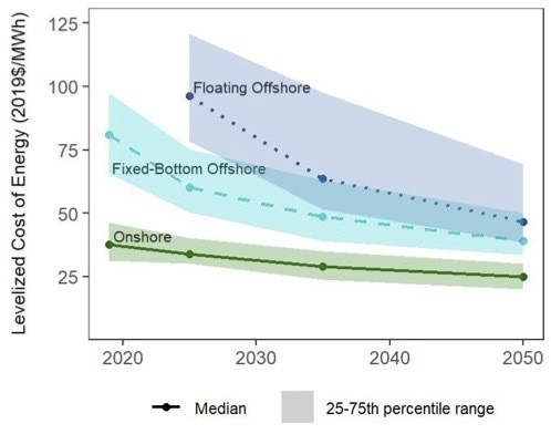 Expected Wind Energy Cost Reductions