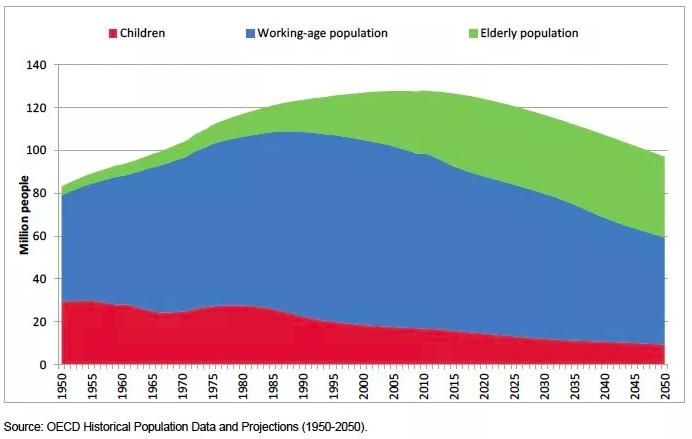 日本の生産年齢人口の減少は人口動態上、危険な状況
