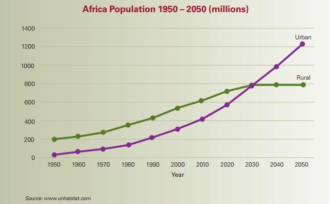Africa Population 1950-2050