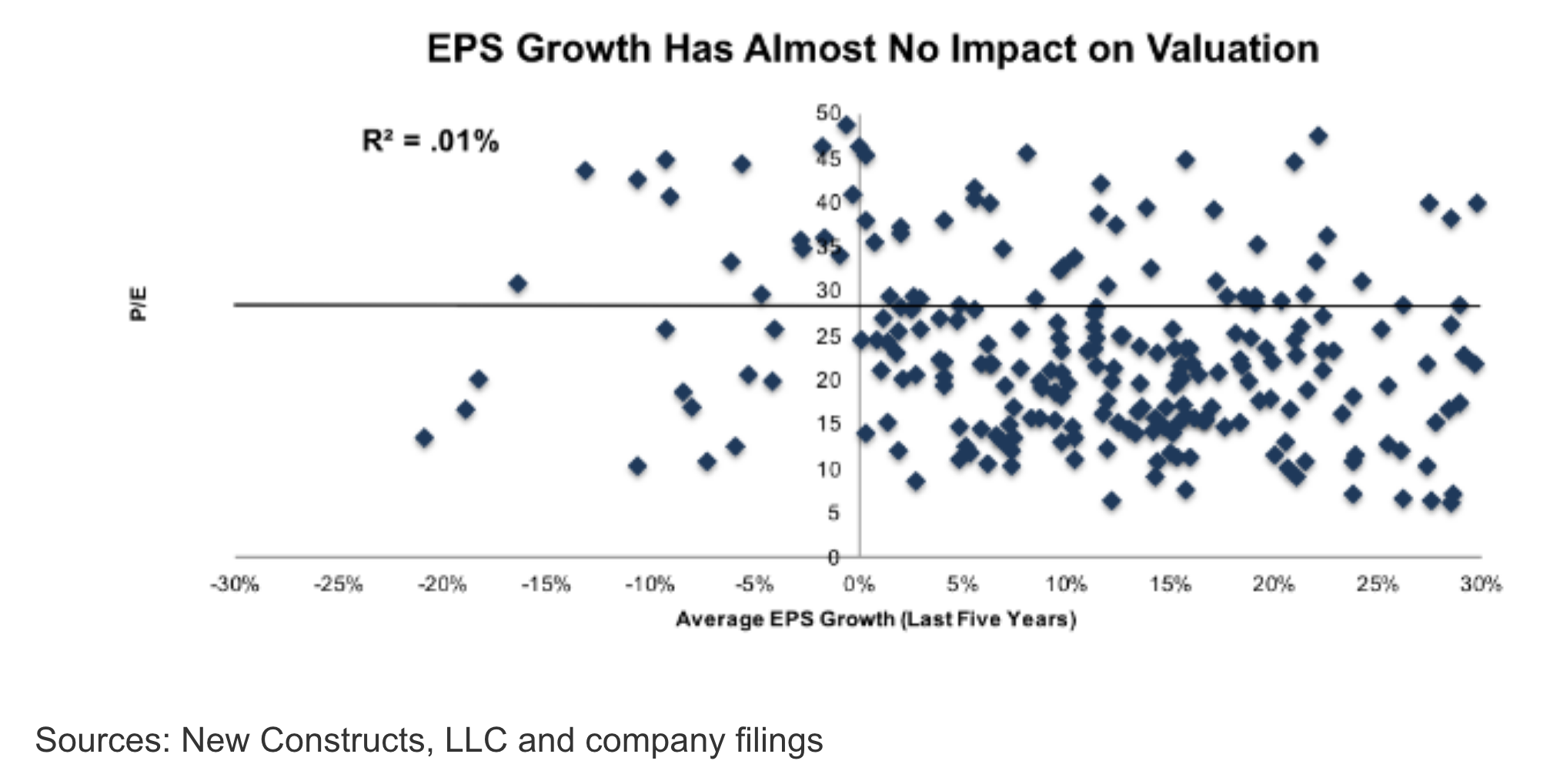 EPS Growth Has Almost No Impact on Valuation