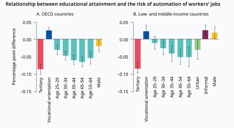 Educational attainment and the risk of automation of workers' jobs.