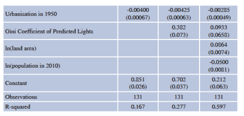 Gini coefficient of lights