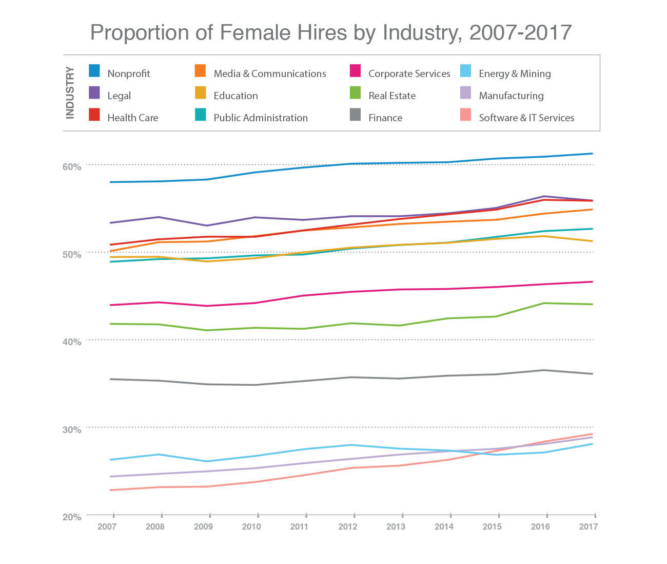 the key to closing the gender gap? putting more women in charge