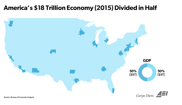 America's $18 trillion economy (2015) divided in half