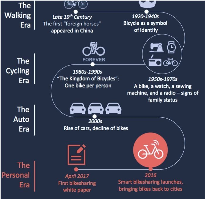 Car Transport Companies >> China leads the world in bike sharing – and now its 'Uber for bikes' model is going global ...