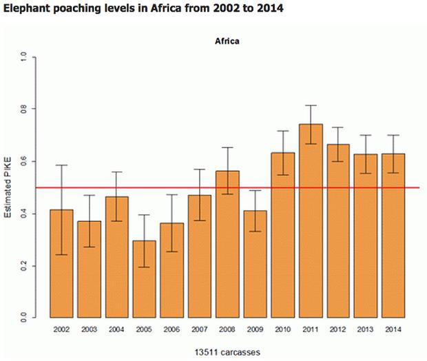 Elephant poaching Africa 2002-2014