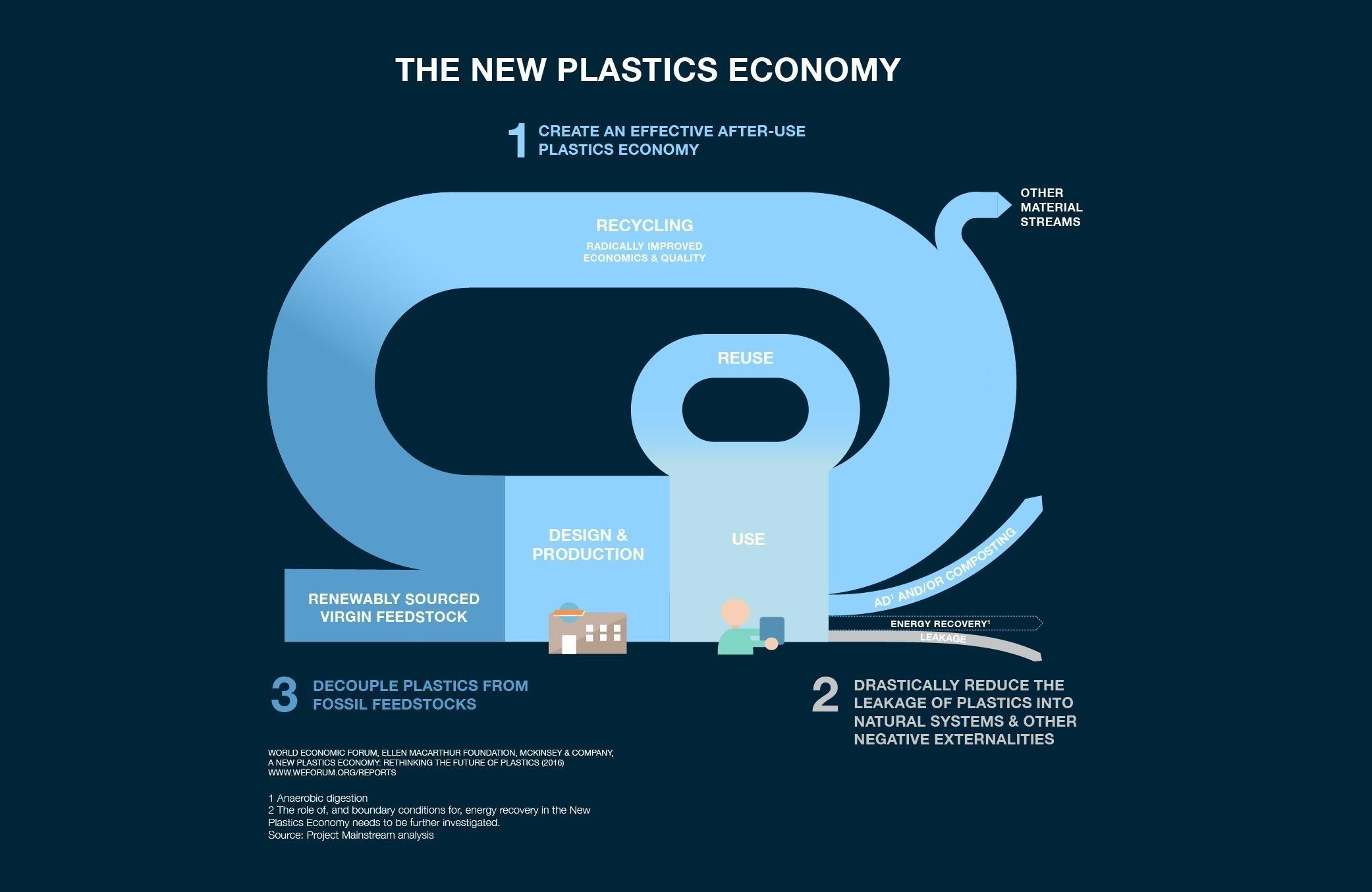 What Are The Drawbacks Of Today S Plastics Economy
