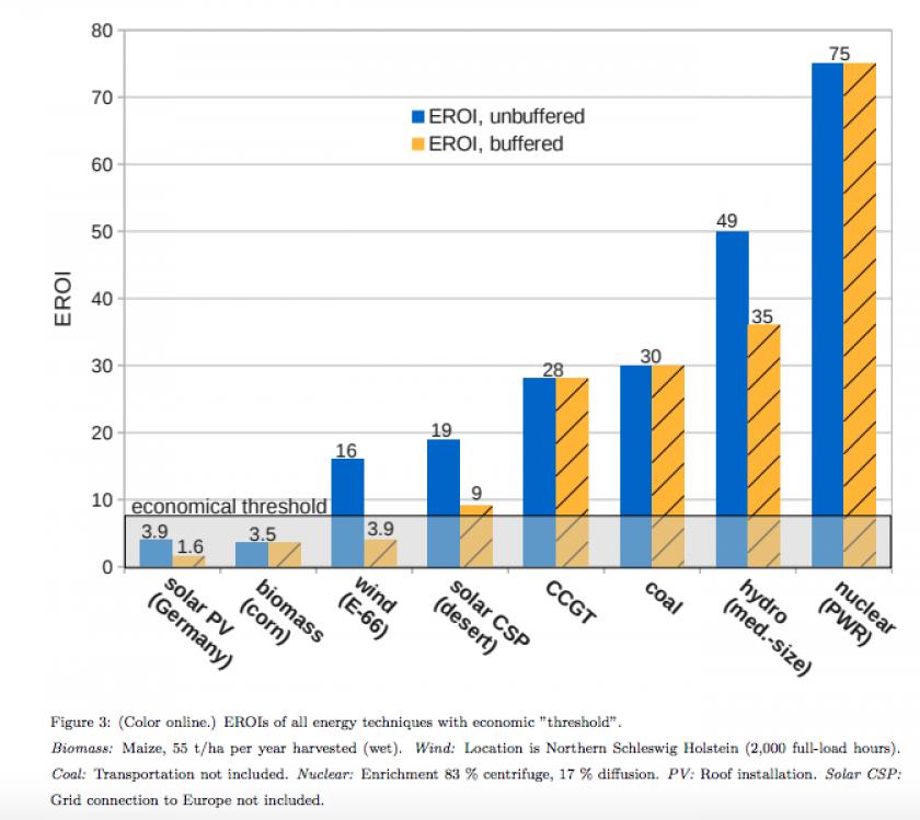 L'Eroi de différentes sources d'énergies estimé sans stockage (en bleu) en prenant en compte le stockage (en jaune).
