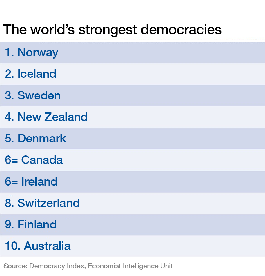 The world's strongest democracies